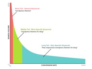 keyword research for email marketing digitalmatrix lagos